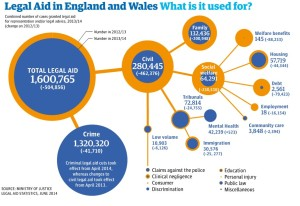 Legal Aid Graphic