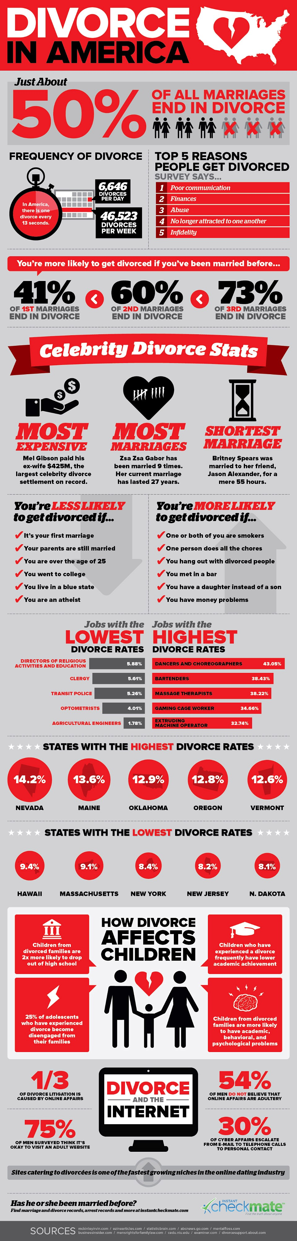 divorce usa figures infographic law legal mediation separation statistics data | The Family Law Company solicitors exeter plymouth